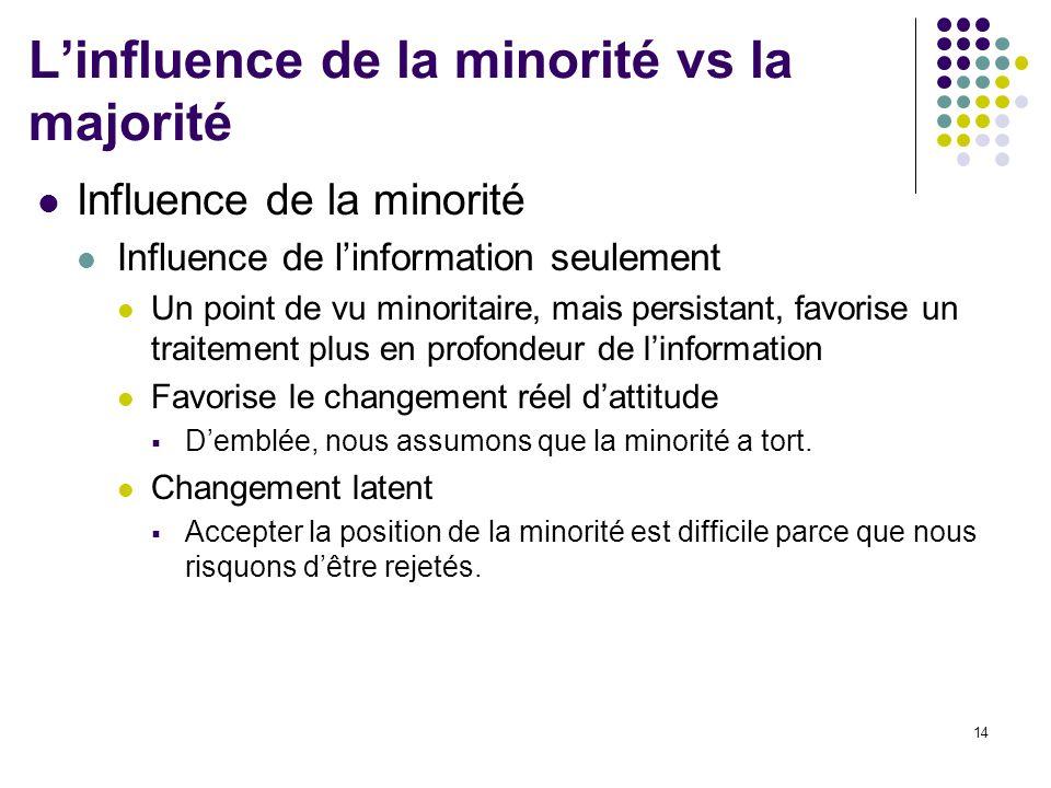 L'influence de la minorité vs la majorité