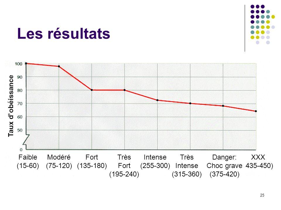 Les résultats XXX (435-450) Danger: Choc grave (375-420)