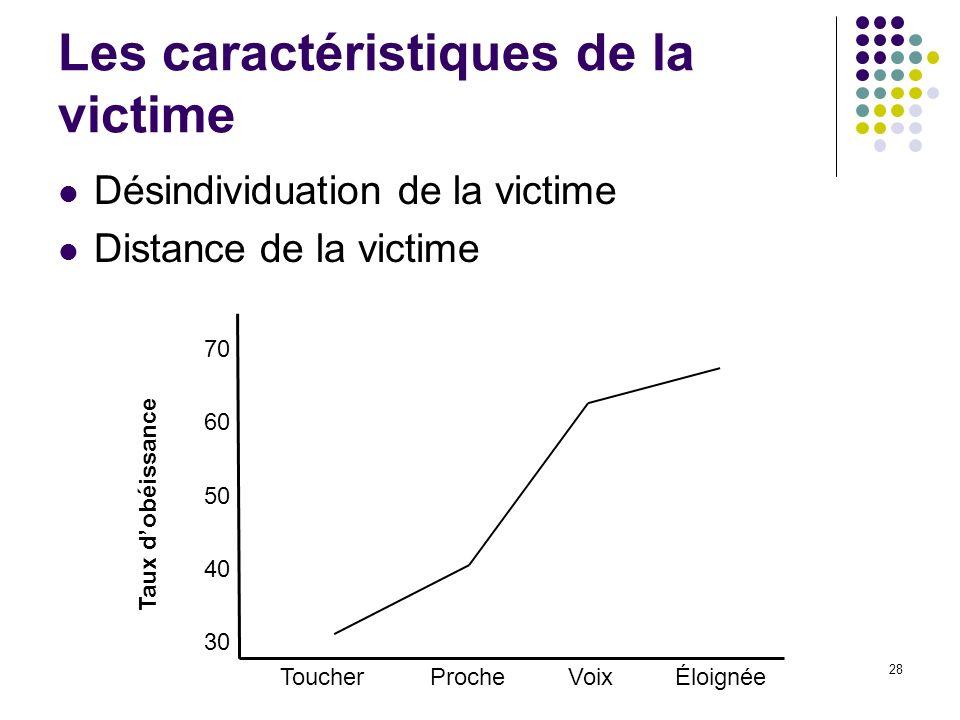 Les caractéristiques de la victime