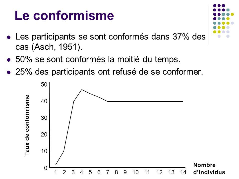 Le conformisme Les participants se sont conformés dans 37% des cas (Asch, 1951). 50% se sont conformés la moitié du temps.
