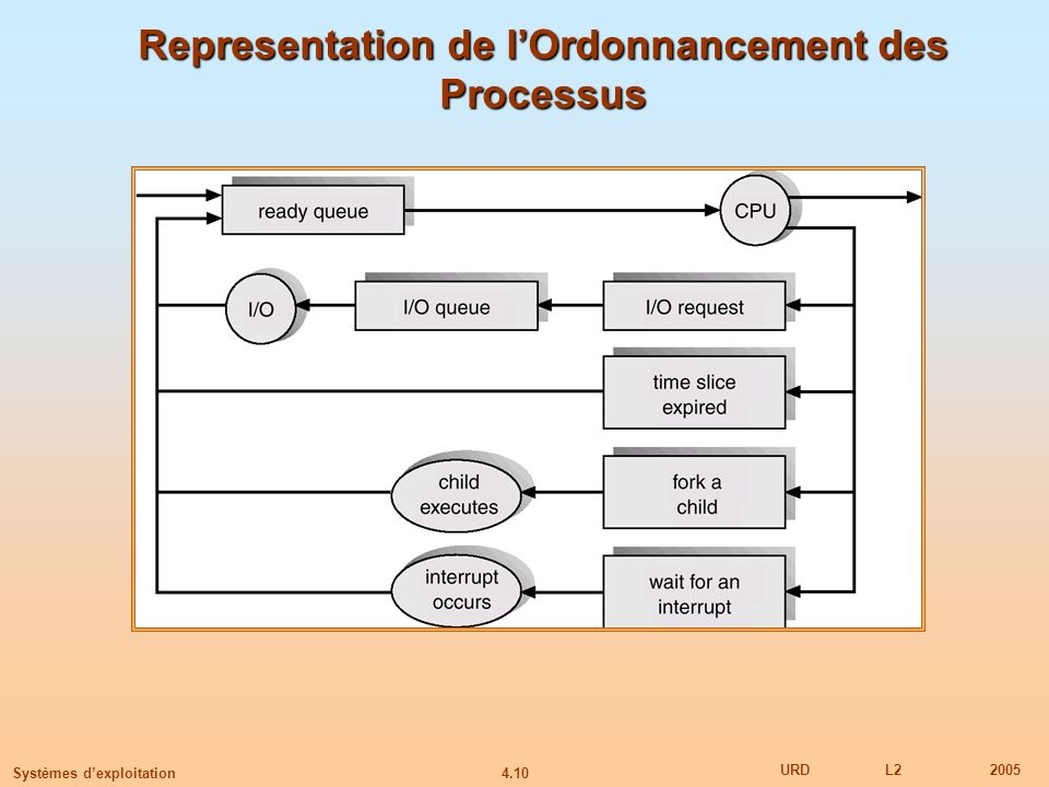 Representation de l'Ordonnancement des Processus