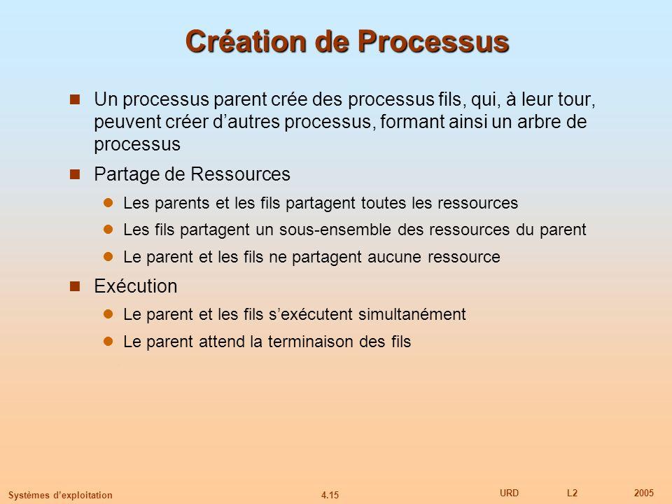 Création de Processus