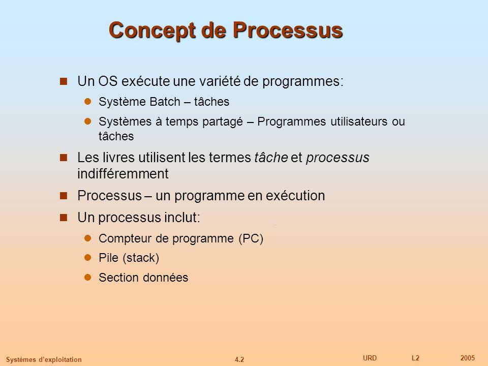 Concept de Processus Un OS exécute une variété de programmes: