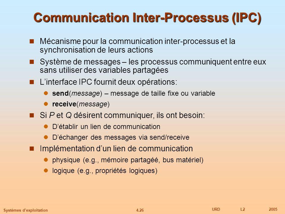 Communication Inter-Processus (IPC)