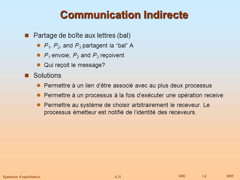 Communication Indirecte