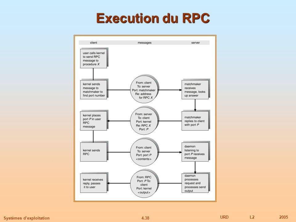 Execution du RPC