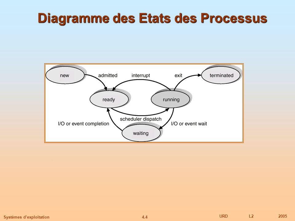 Diagramme des Etats des Processus