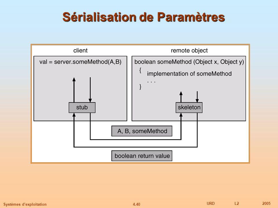 Sérialisation de Paramètres