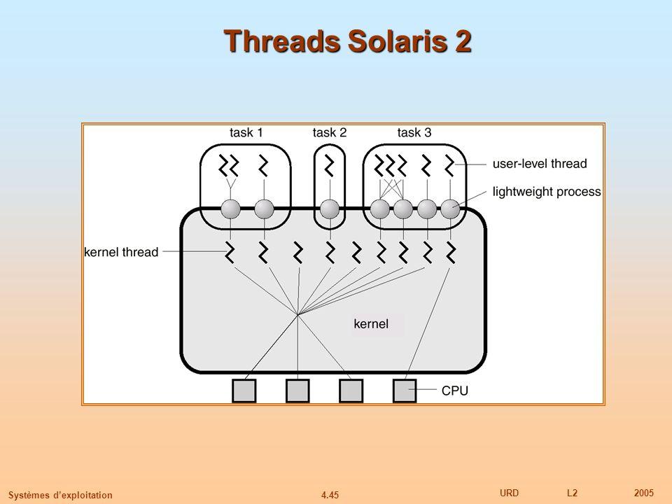 Threads Solaris 2