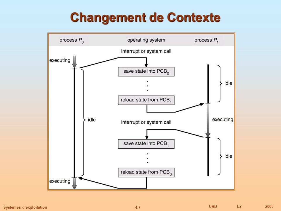 Changement de Contexte