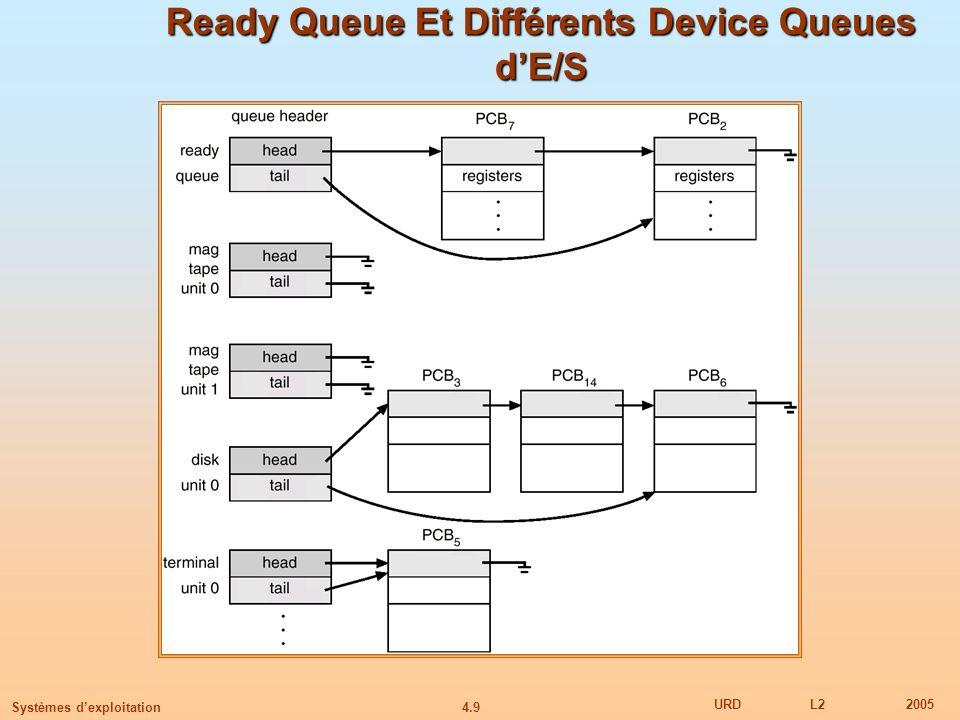 Ready Queue Et Différents Device Queues d'E/S