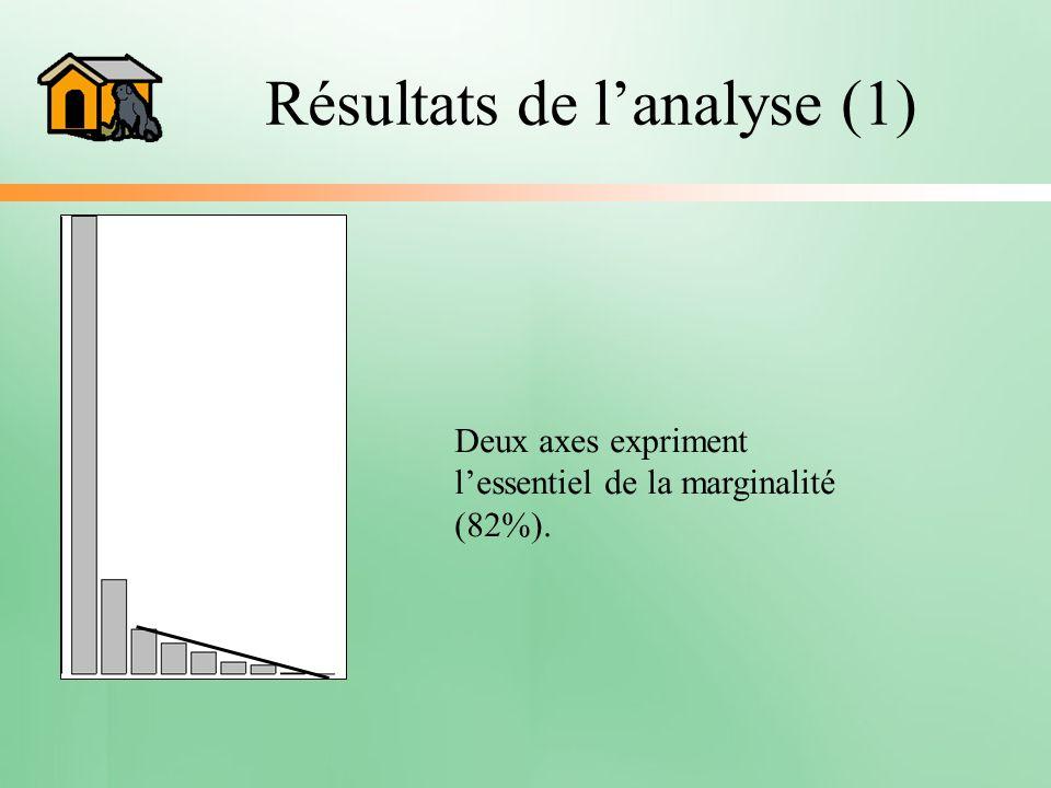 Résultats de l'analyse (1)