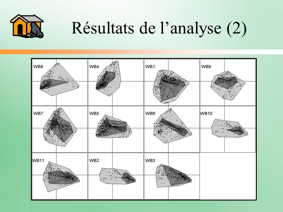 Résultats de l'analyse (2)