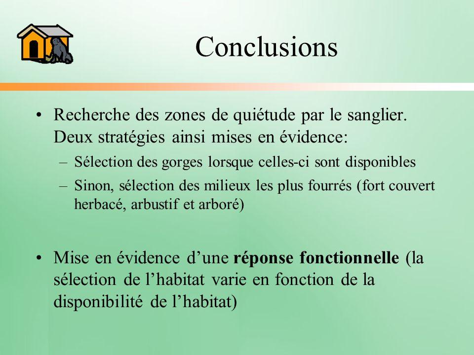 Conclusions Recherche des zones de quiétude par le sanglier. Deux stratégies ainsi mises en évidence: