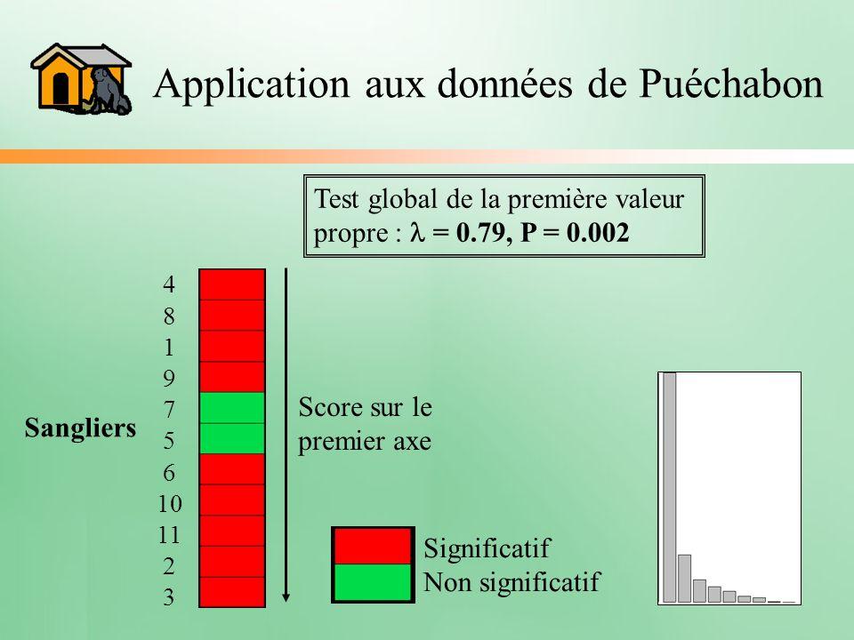 Application aux données de Puéchabon