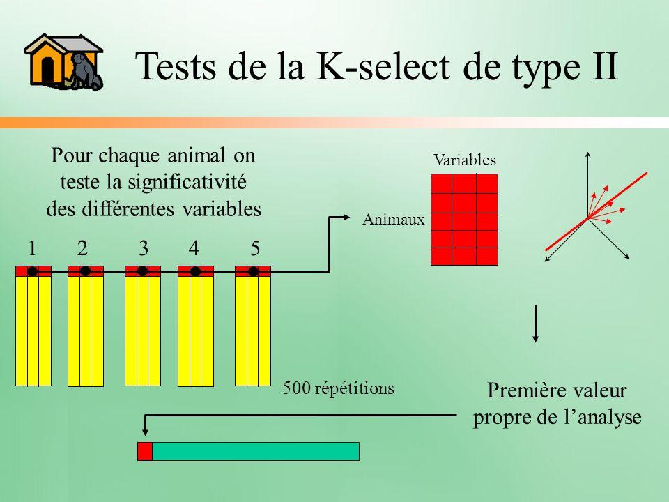 Tests de la K-select de type II