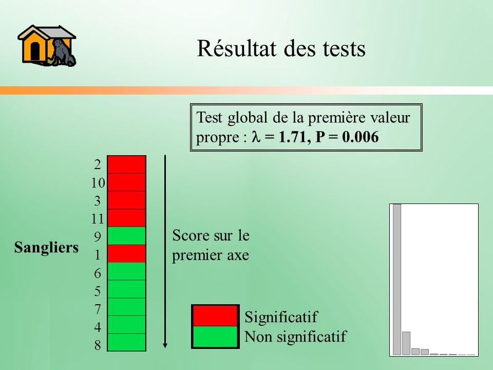 Résultat des tests Test global de la première valeur propre : l = 1.71, P = 0.006. 2 10 3 11 9 1 6 5 7 4 8.
