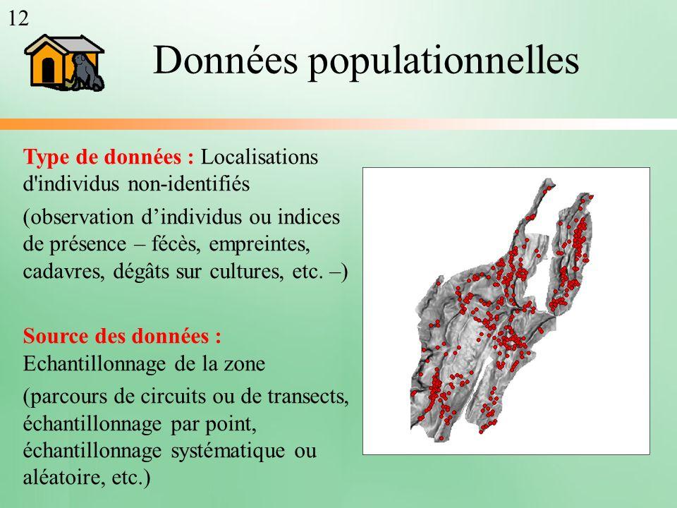 Données populationnelles
