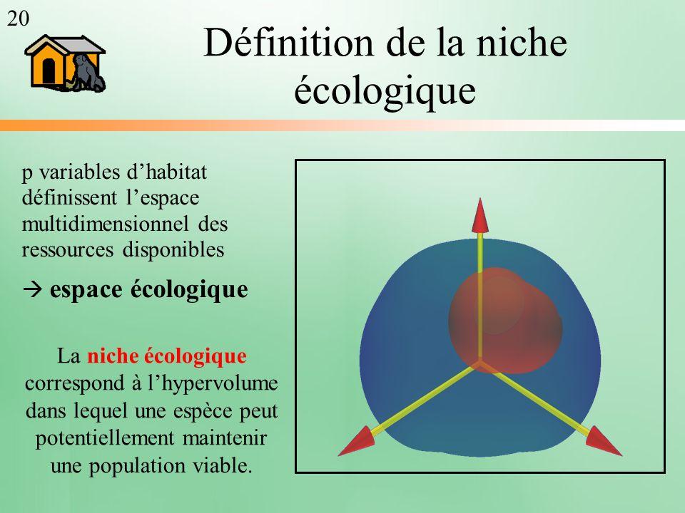 Définition de la niche écologique