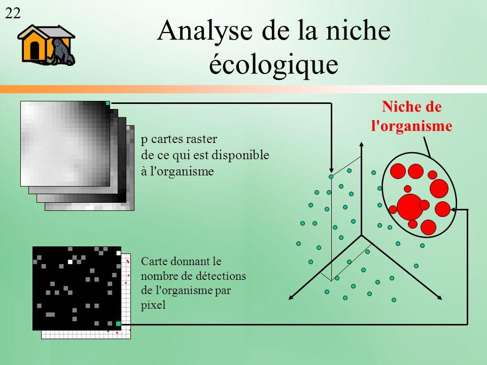Analyse de la niche écologique