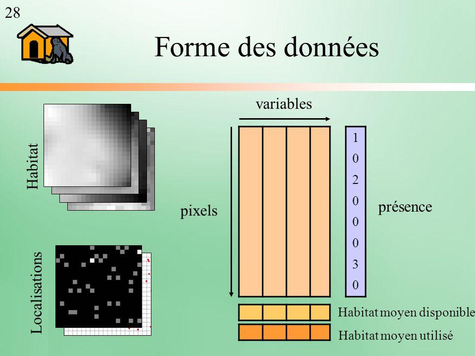 Forme des données 28 variables Habitat présence pixels Localisations 1