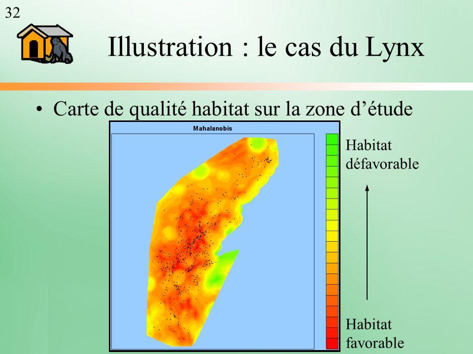 Illustration : le cas du Lynx