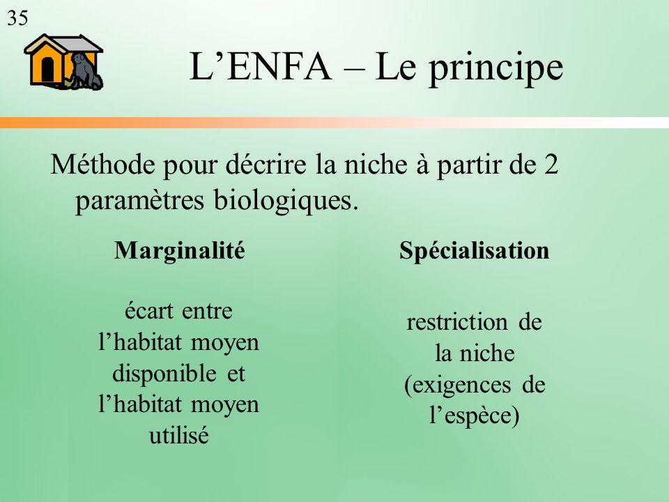 35 L'ENFA – Le principe. Méthode pour décrire la niche à partir de 2 paramètres biologiques. Marginalité.