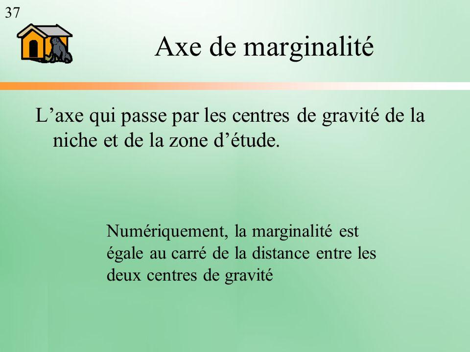 37 Axe de marginalité. L'axe qui passe par les centres de gravité de la niche et de la zone d'étude.
