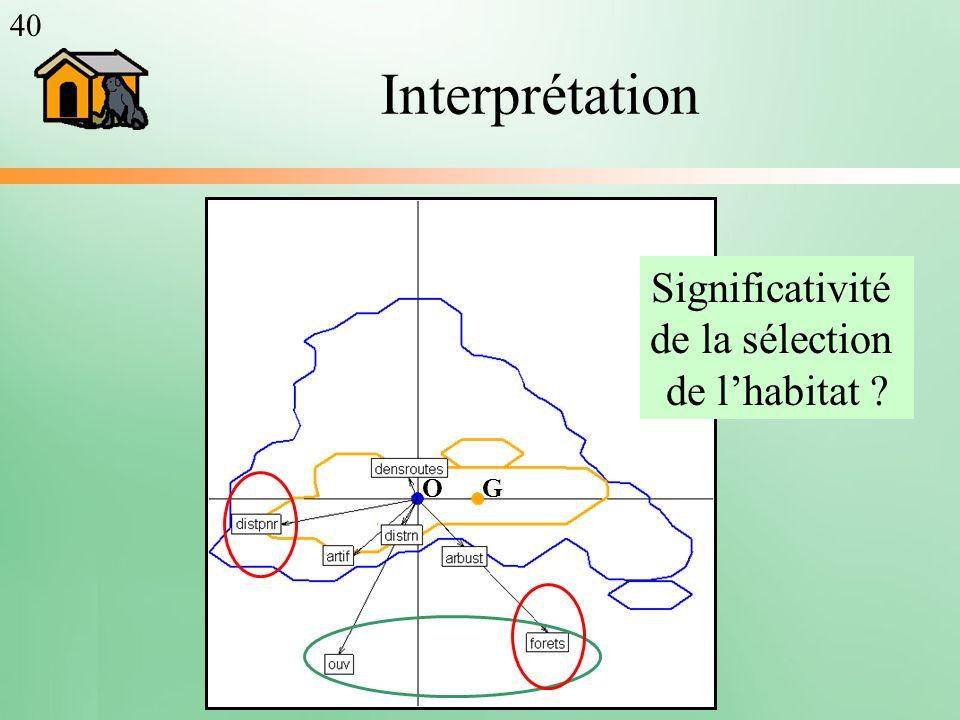Significativité de la sélection de l'habitat