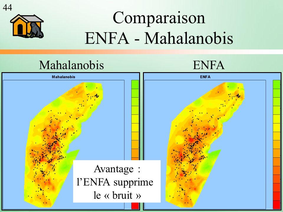 Comparaison ENFA - Mahalanobis