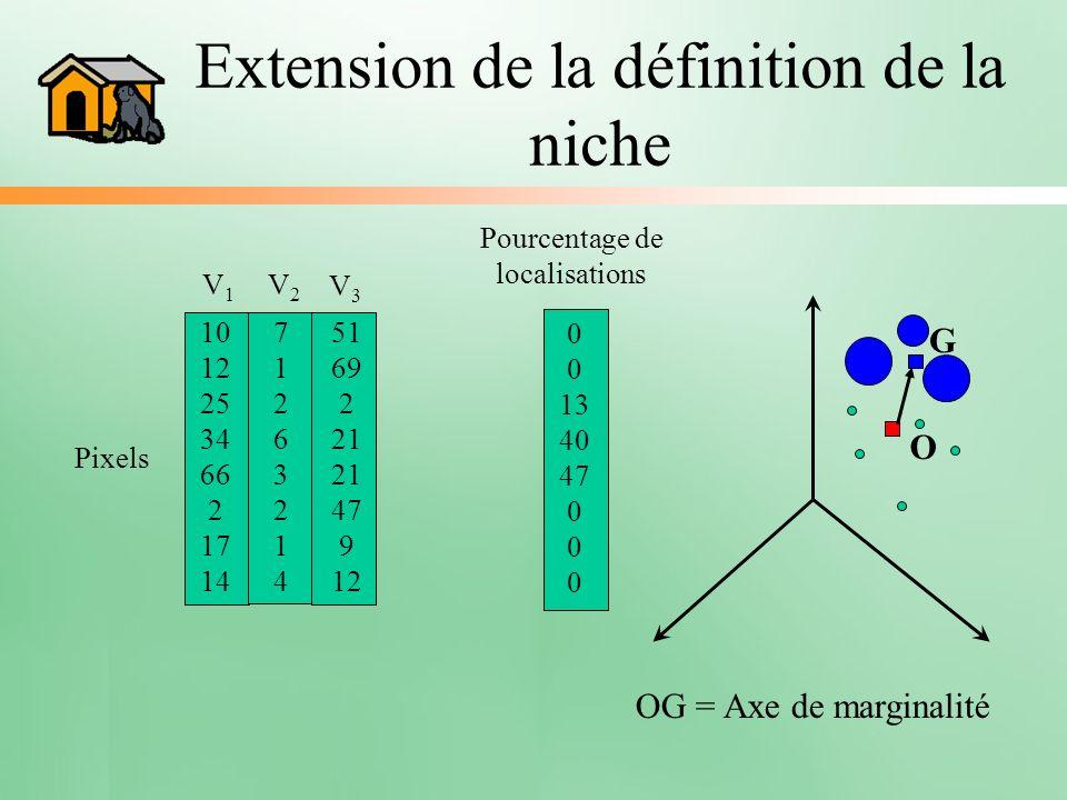 Extension de la définition de la niche