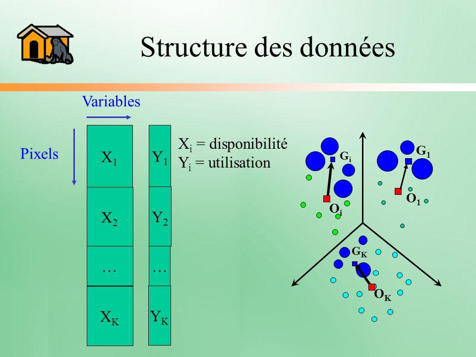 Structure des données Variables Xi = disponibilité Yi = utilisation X1