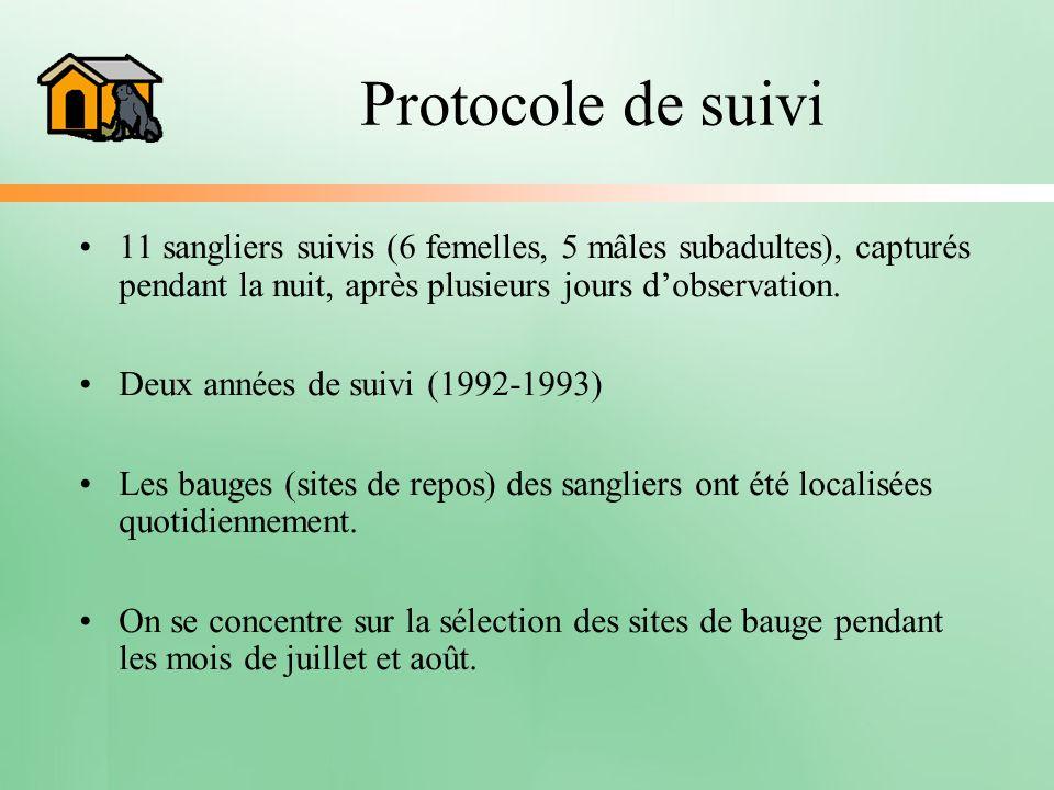 Protocole de suivi 11 sangliers suivis (6 femelles, 5 mâles subadultes), capturés pendant la nuit, après plusieurs jours d'observation.