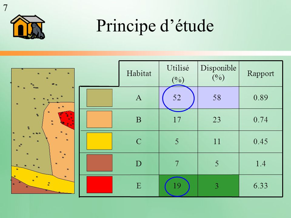 Principe d'étude 7 Habitat Rapport Utilisé (%) Disponible (%) A 52 58