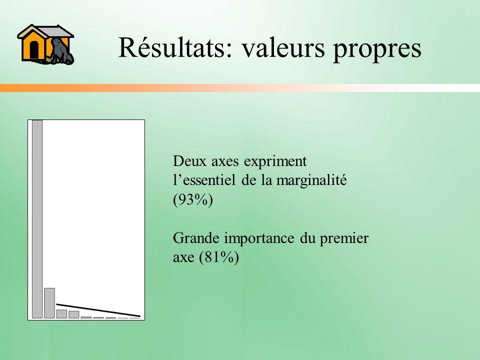 Résultats: valeurs propres