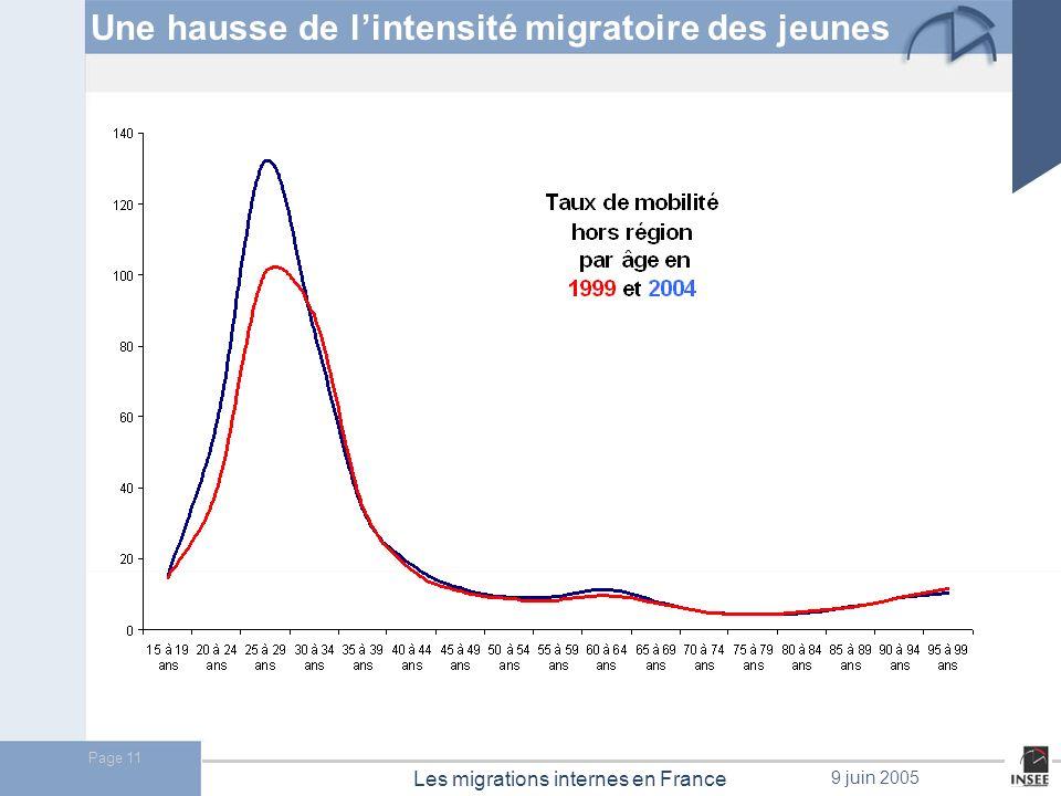 Une hausse de l'intensité migratoire des jeunes