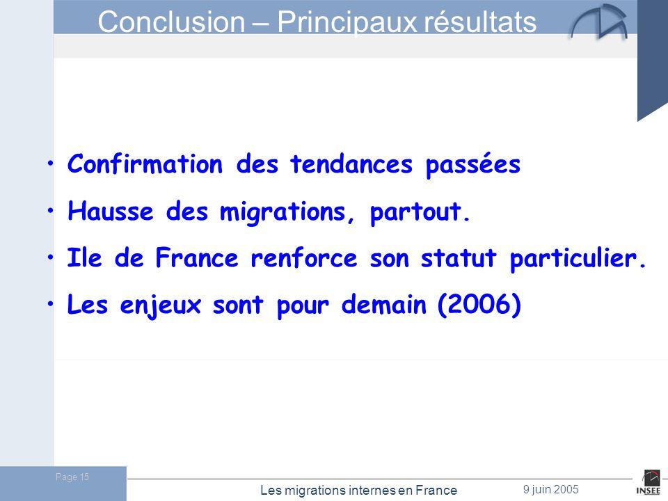 Conclusion – Principaux résultats