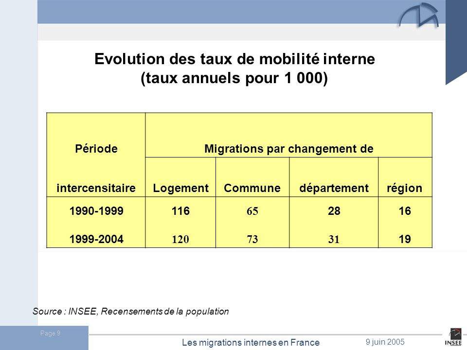 Evolution des taux de mobilité interne Migrations par changement de