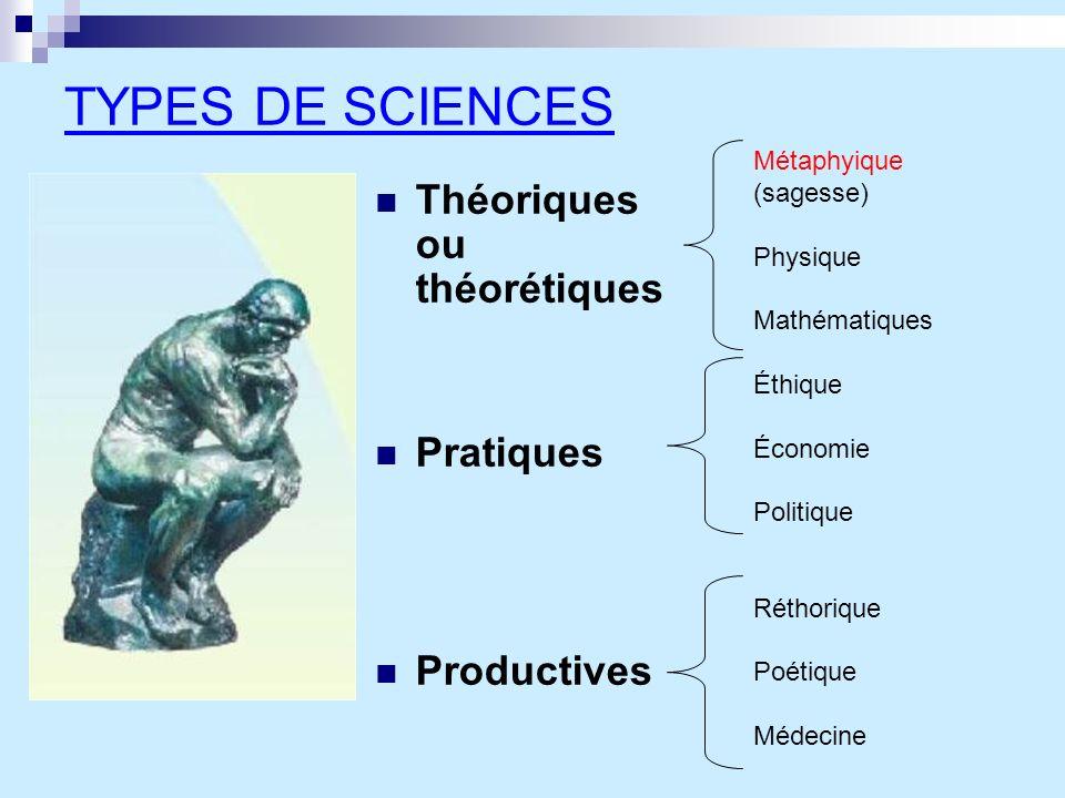 TYPES DE SCIENCES Théoriques ou théorétiques Pratiques Productives