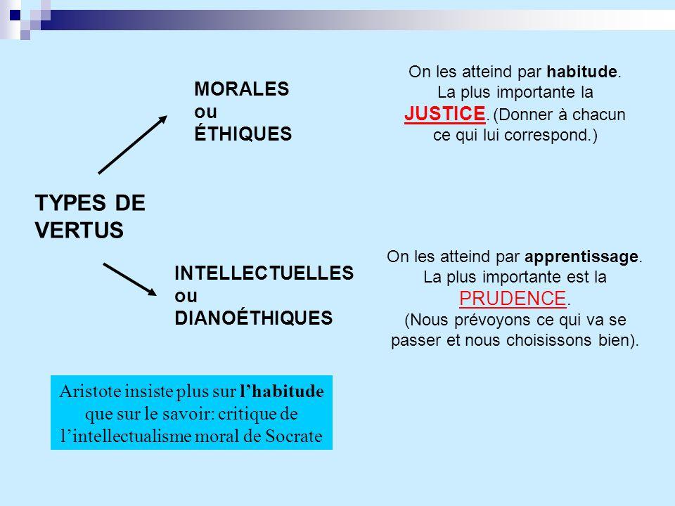 TYPES DE VERTUS MORALES ou ÉTHIQUES INTELLECTUELLES ou DIANOÉTHIQUES