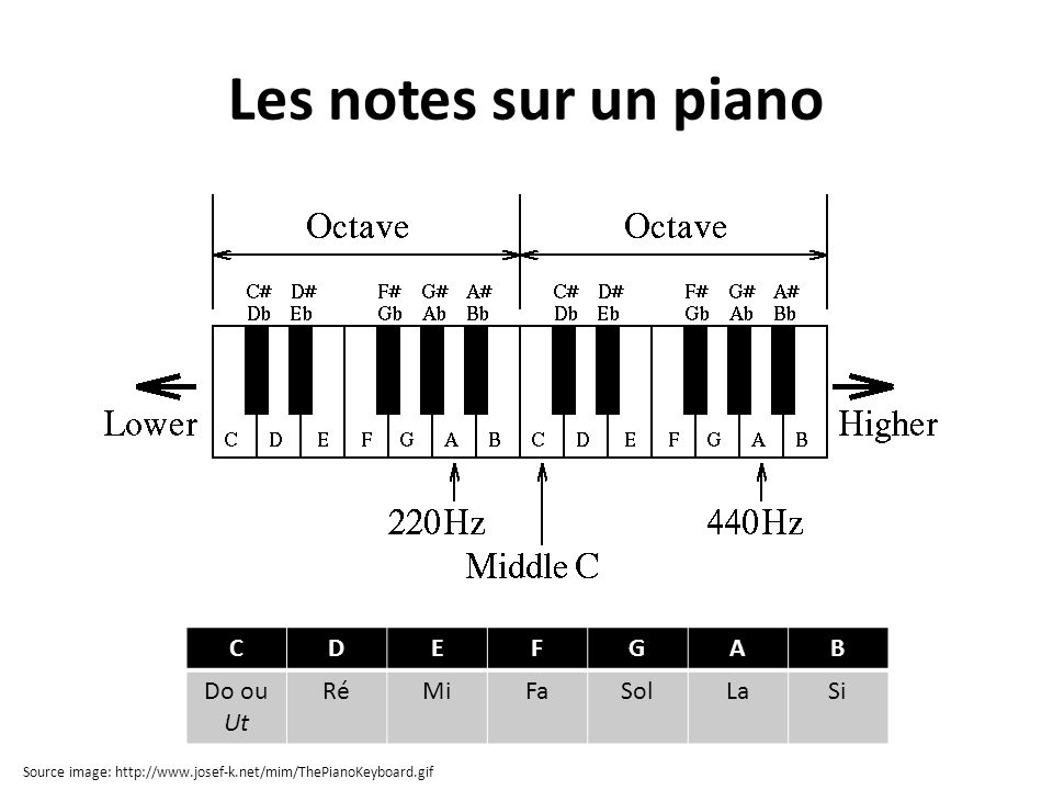 Les notes sur un piano C D E F G A B Do ou Ut Ré Mi Fa Sol La Si