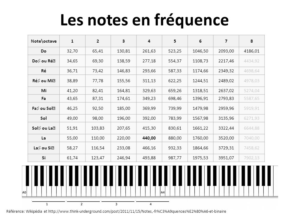 Les notes en fréquence Note\octave 1 2 3 4 5 6 7 8 Do 32,70 65,41