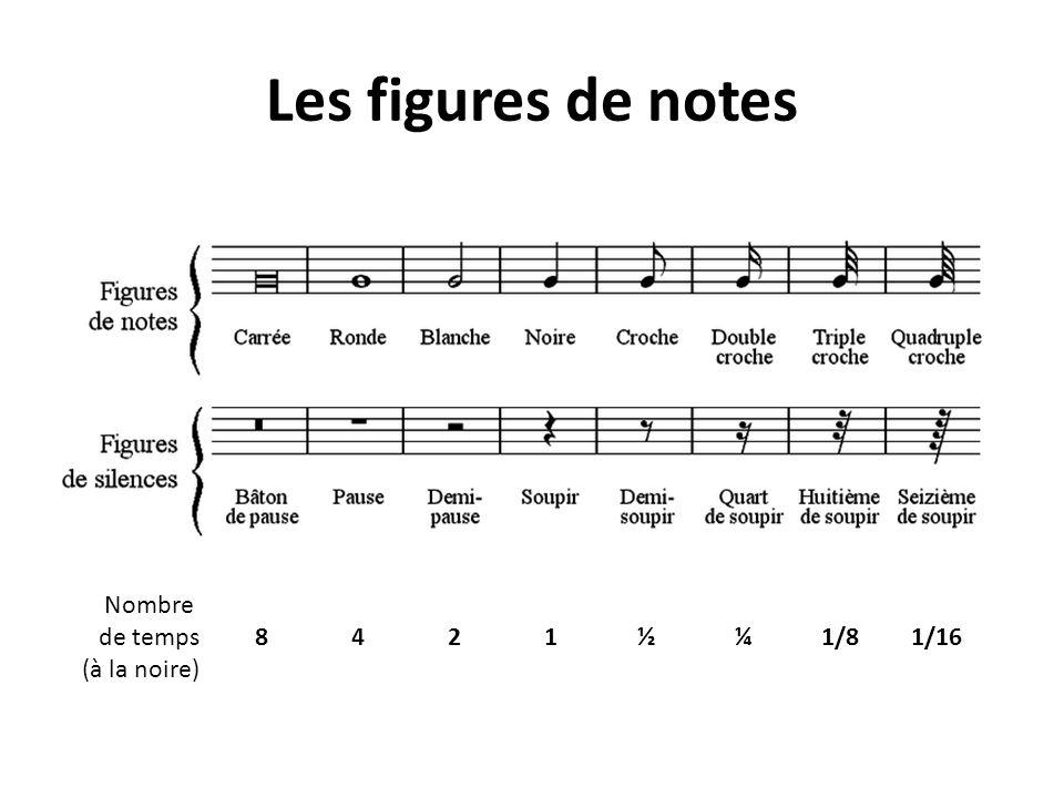 Les figures de notes Nombre de temps (à la noire) 8 4 2 1 ½ ¼ 1/8 1/16