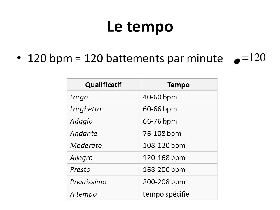 Le tempo 120 bpm = 120 battements par minute Qualificatif Tempo Largo
