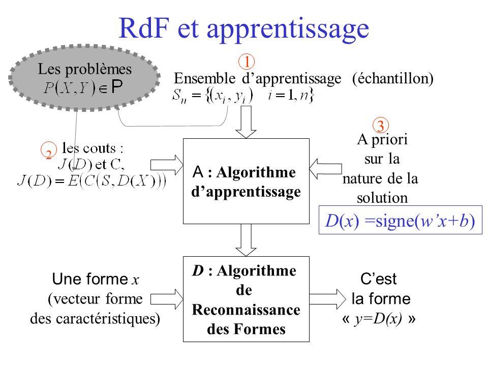 RdF et apprentissage 2 D(x) =signe(w'x+b) 1 Les problèmes