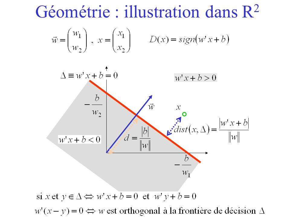Géométrie : illustration dans R2