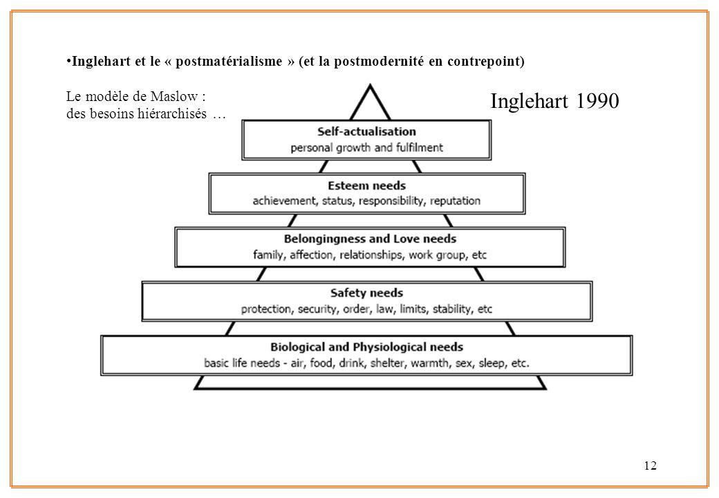 Inglehart et le « postmatérialisme » (et la postmodernité en contrepoint) Le modèle de Maslow : des besoins hiérarchisés …