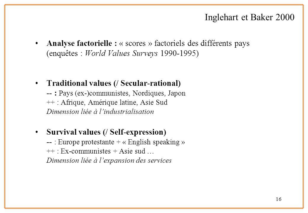 Inglehart et Baker 2000 Analyse factorielle : « scores » factoriels des différents pays (enquêtes : World Values Surveys 1990-1995)