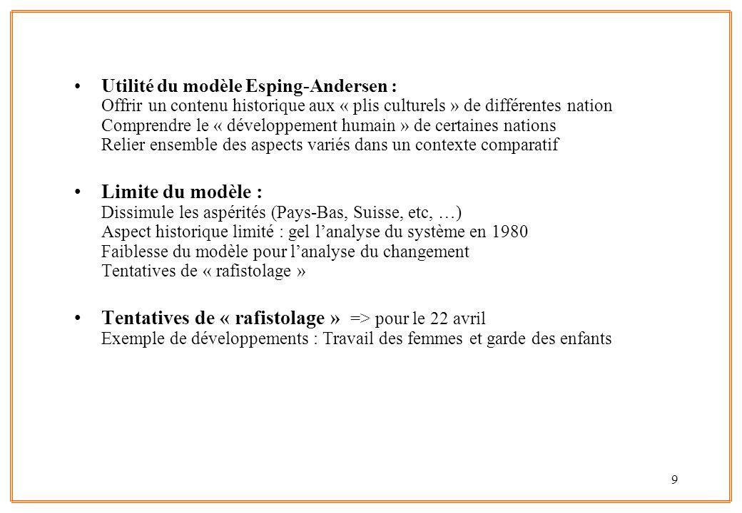 Utilité du modèle Esping-Andersen : Offrir un contenu historique aux « plis culturels » de différentes nation Comprendre le « développement humain » de certaines nations Relier ensemble des aspects variés dans un contexte comparatif