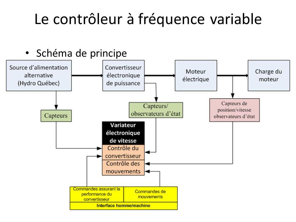 Le contrôleur à fréquence variable